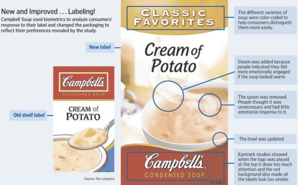 A Nova Embalagem da Sopa Campbell